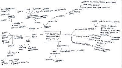 صورة الخريطة الذهنية