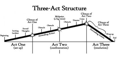 صورة المنحنى الدرامي